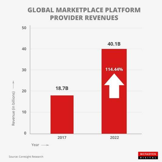 przychody dostawców platform marketplace w miliardach dolarów