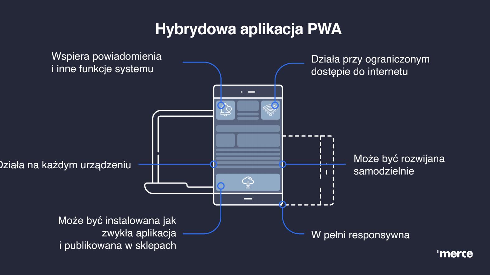 Hybrydowa aplikacja PWA