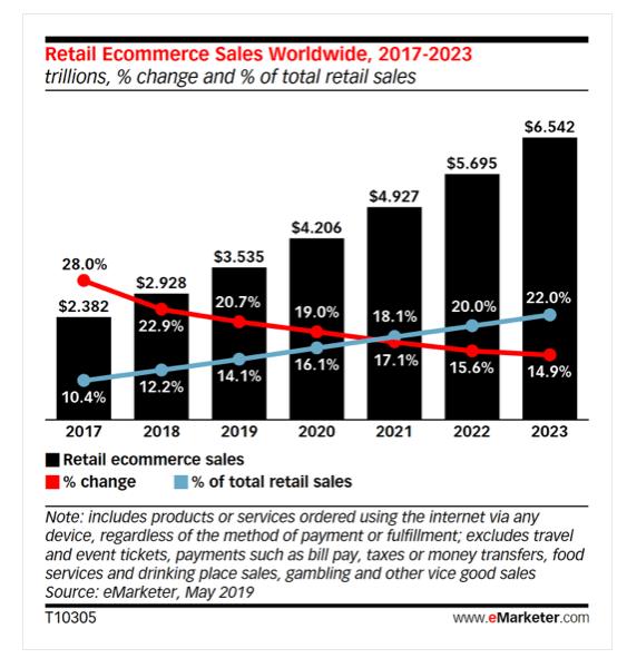 Rola e-Logistyki i Business Intelligence w budowaniu przewagi konkurencyjnej w e-commerce